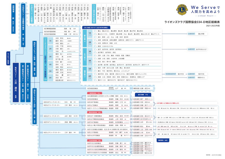 組織図 - ライオンズクラブ国際協会334-D地区